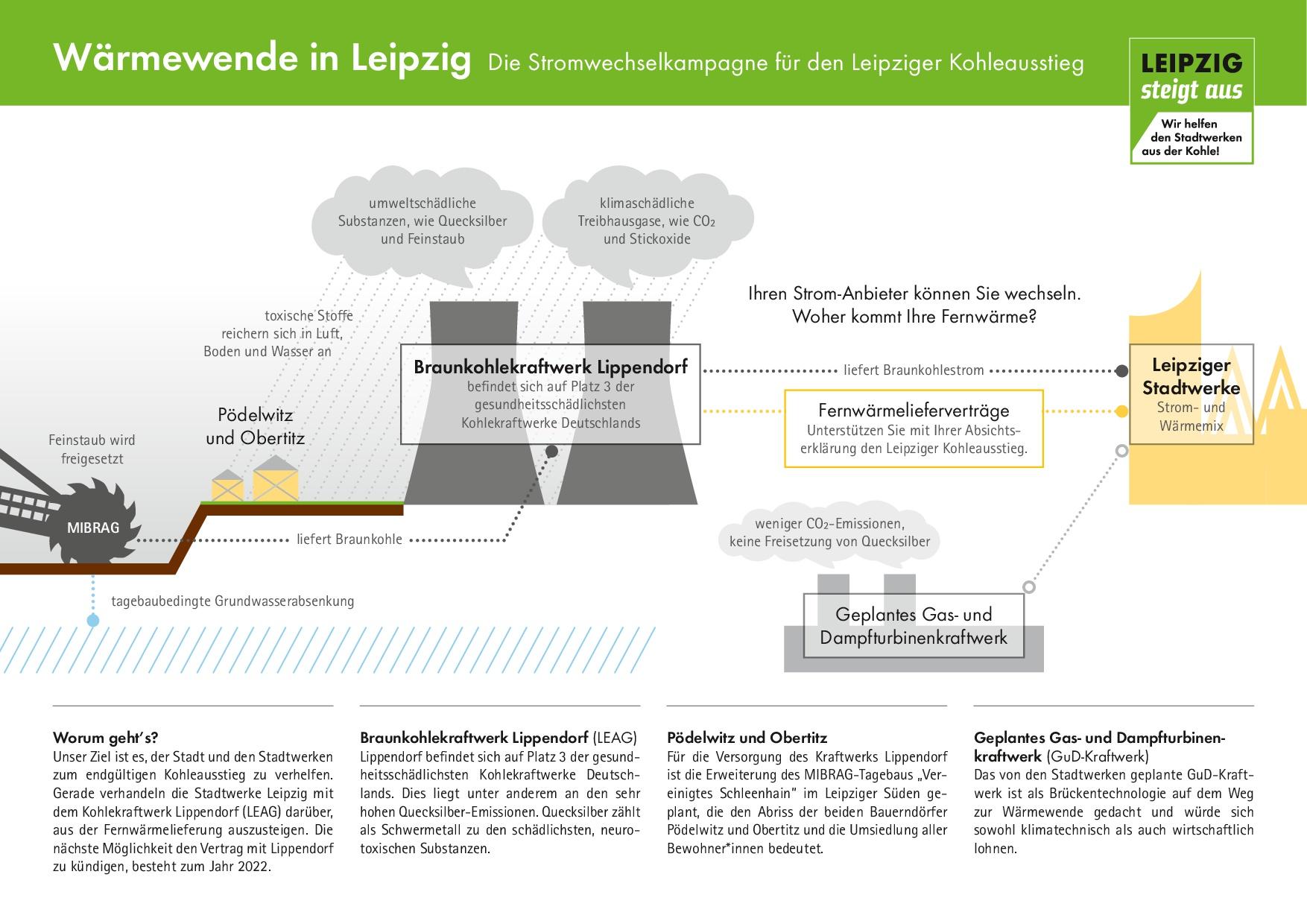 Leipzig Steigt Aus